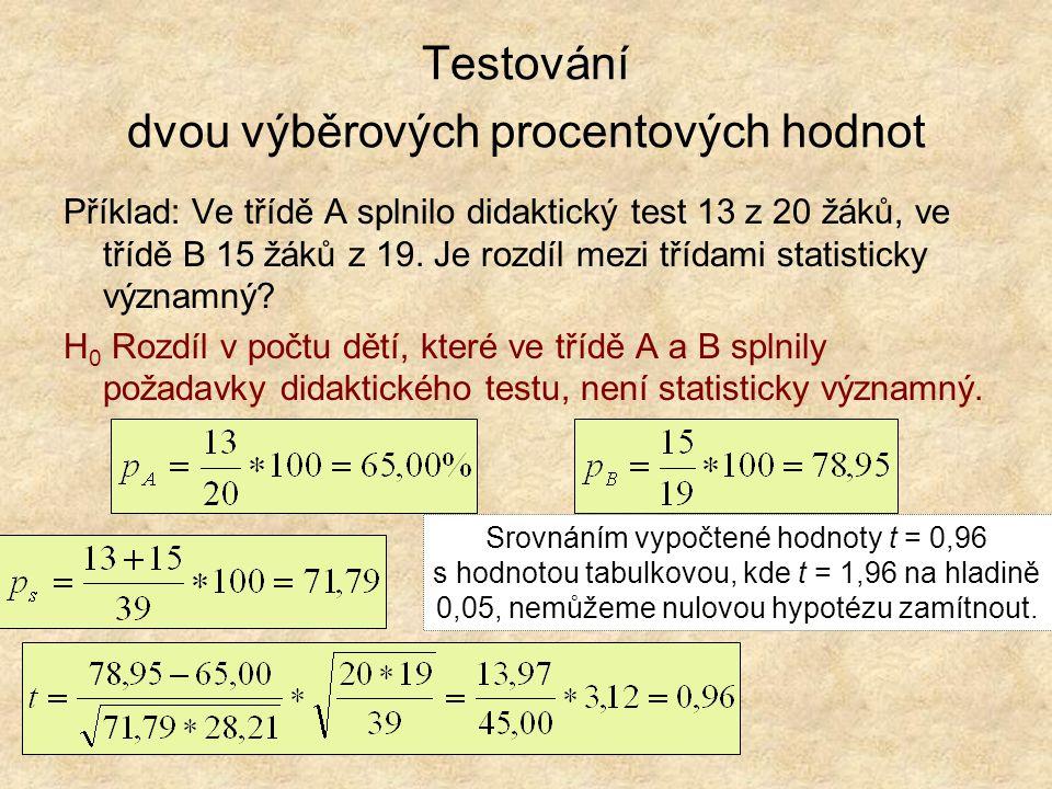 Testování dvou výběrových procentových hodnot Příklad: Ve třídě A splnilo didaktický test 13 z 20 žáků, ve třídě B 15 žáků z 19. Je rozdíl mezi třídam