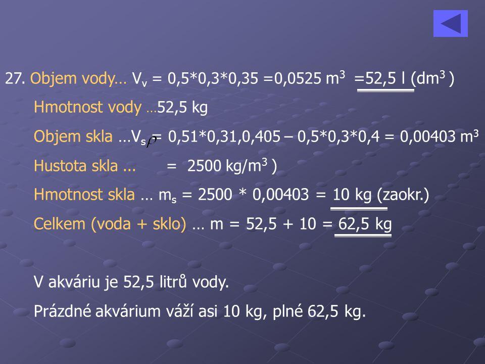 27. O bjem vody… V v = 0,5*0,3*0,35 =0,0525 m 3 =52,5 l (dm 3 ) Hmotnost vody … 52,5 kg Objem skla …V s = 0,51*0,31,0,405 – 0,5*0,3*0,4 = 0,00403 m 3