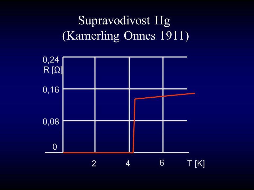 Supravodivost Hg (Kamerling Onnes 1911) 0 0,08 0,16 0,24 R [Ω] 24 6 T [K]