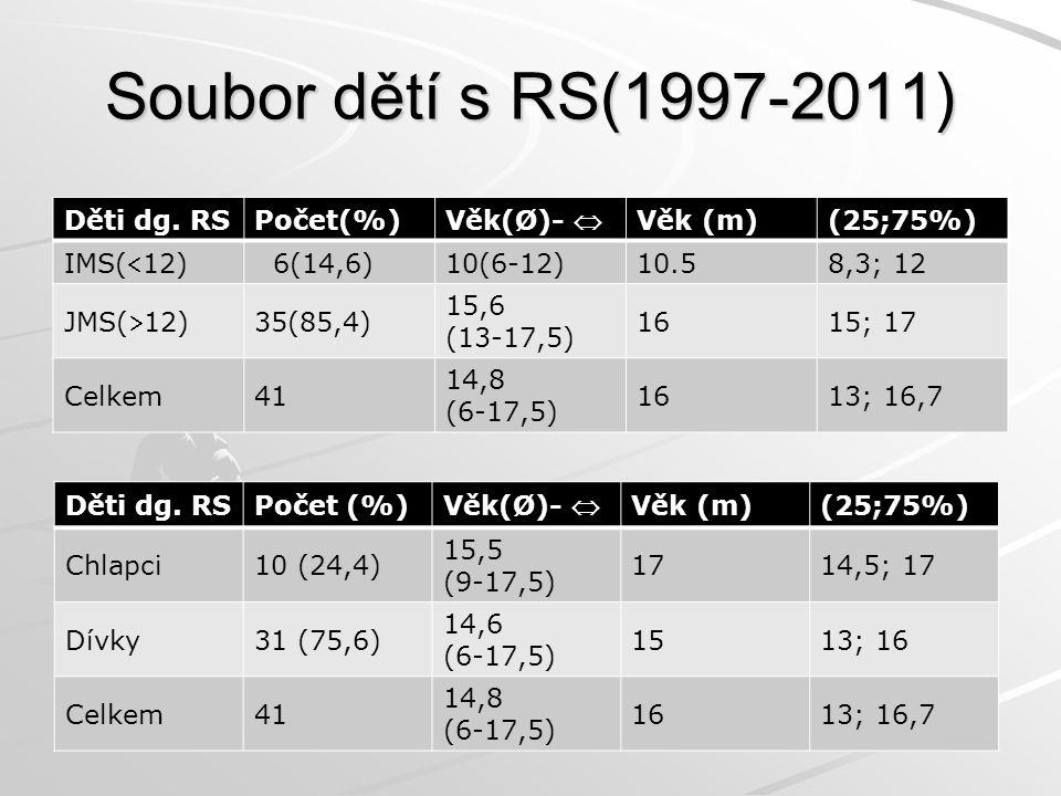 Soubor dětí s RS(1997-2011) Děti dg. RSPočet(%) Věk(Ø)-  Věk (m)(25;75%) IMS(12) 6(14,6)10(6-12)10.58,3; 12 JMS(12) 35(85,4) 15,6 (13-17,5) 1615; 1
