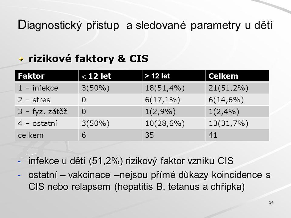 D D iagnostický přistup a sledované parametry u dětí rizikové faktory & CIS -infekce u dětí (51,2%) rizikový faktor vzniku CIS -ostatní – vakcinace –n