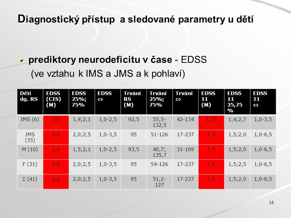 D D iagnostický přístup a sledované parametry u dětí prediktory neurodeficitu v čase - EDSS (ve vztahu k IMS a JMS a k pohlaví) 15 Děti dg. RS EDSS (C