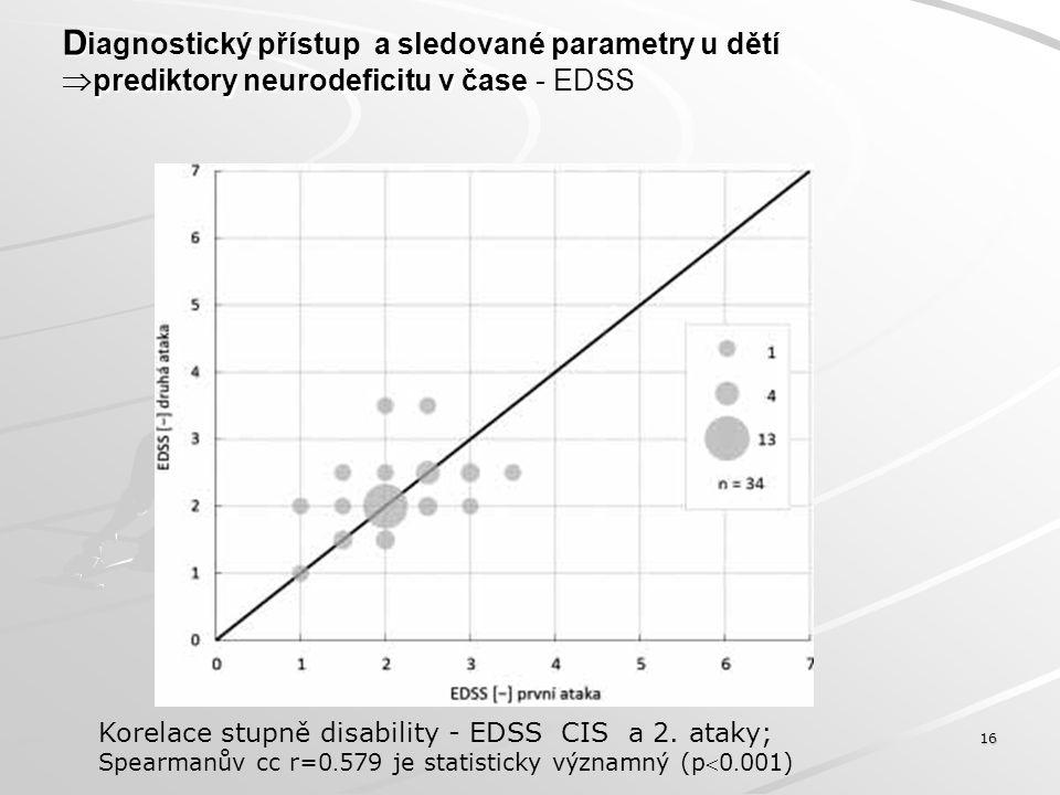 D prediktory neurodeficitu v čase - EDSS D iagnostický přístup a sledované parametry u dětí  prediktory neurodeficitu v čase - EDSS 16 Korelace stupn