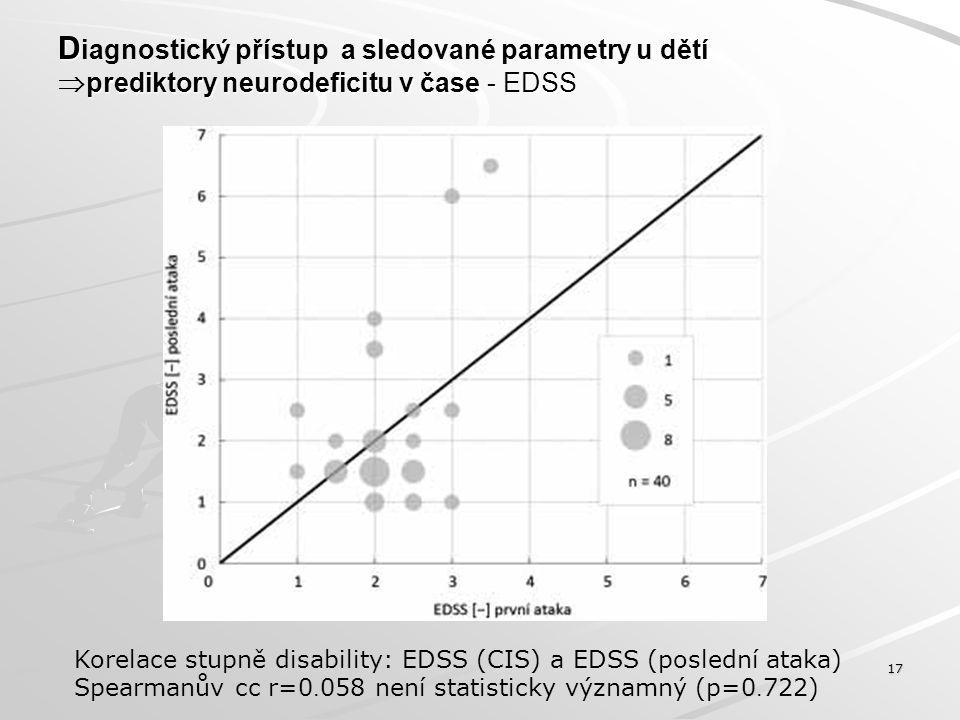 D prediktory neurodeficitu v čase - EDSS D iagnostický přístup a sledované parametry u dětí  prediktory neurodeficitu v čase - EDSS 17 Korelace stupn