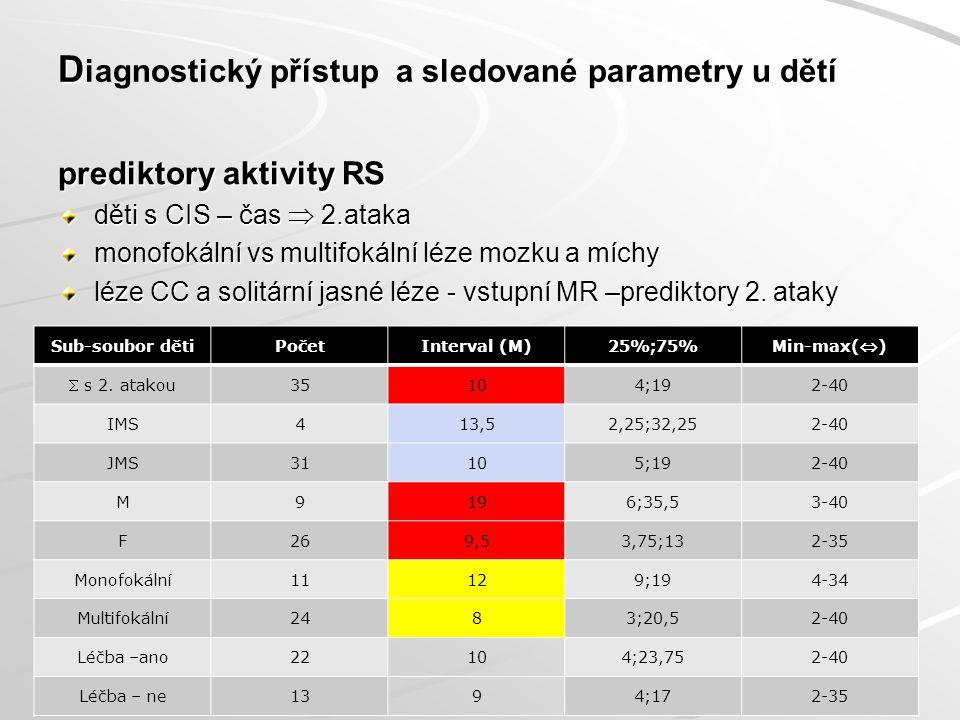 D D iagnostický přístup a sledované parametry u dětí prediktory aktivity RS děti s CIS – čas  2.ataka monofokální vs multifokální léze mozku a míchy