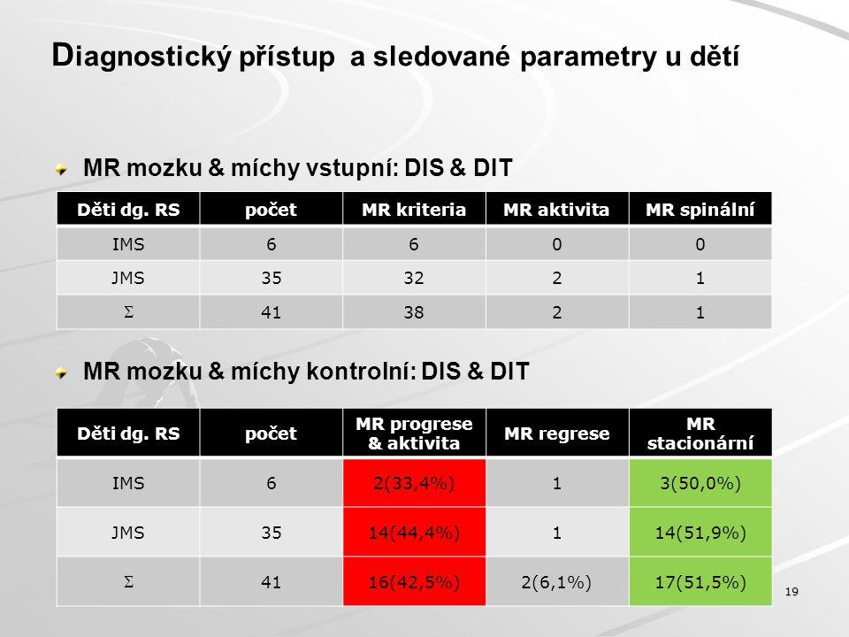D D iagnostický přístup a sledované parametry u dětí MR mozku & míchy vstupní: DIS & DIT MR mozku & míchy kontrolní: DIS & DIT 19 Děti dg. RSpočetMR k