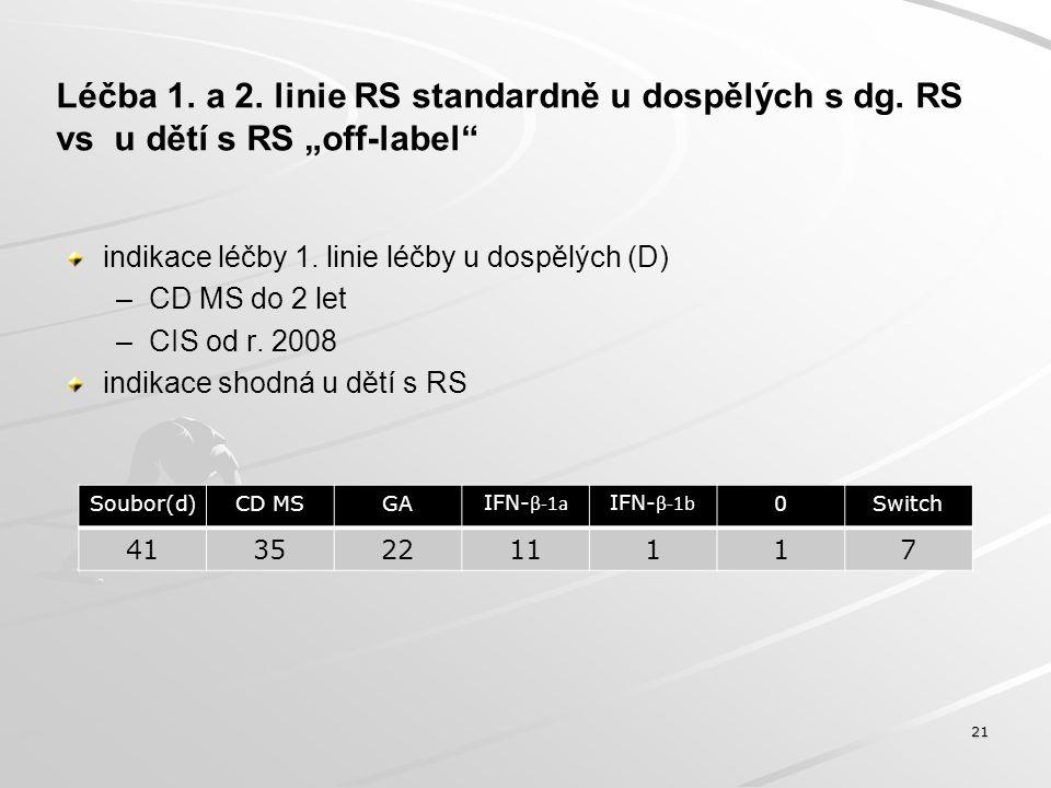 """Léčba 1. a 2. linie RS standardně u dospělých s dg. RS vs u dětí s RS """"off-label"""" indikace léčby 1. linie léčby u dospělých (D) – –CD MS do 2 let – –C"""