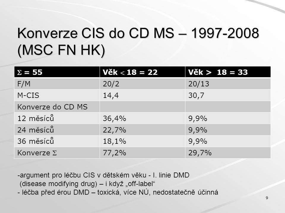 Konverze CIS do CD MS – 1997-2008 (MSC FN HK)  = 55Věk  18 = 22 Věk > 18 = 33 F/M20/220/13 M-CIS14,430,7 Konverze do CD MS 12 měsíců36,4%9,9% 24 měs