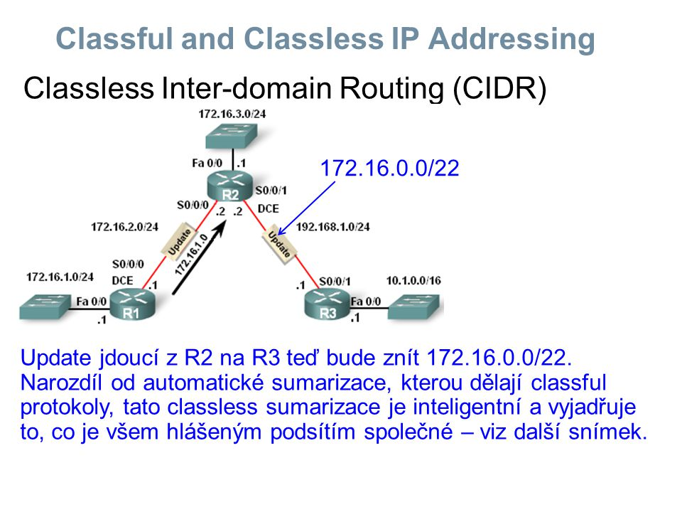 Classful and Classless IP Addressing Classless Inter-domain Routing (CIDR) Update jdoucí z R2 na R3 teď bude znít 172.16.0.0/22. Narozdíl od automatic