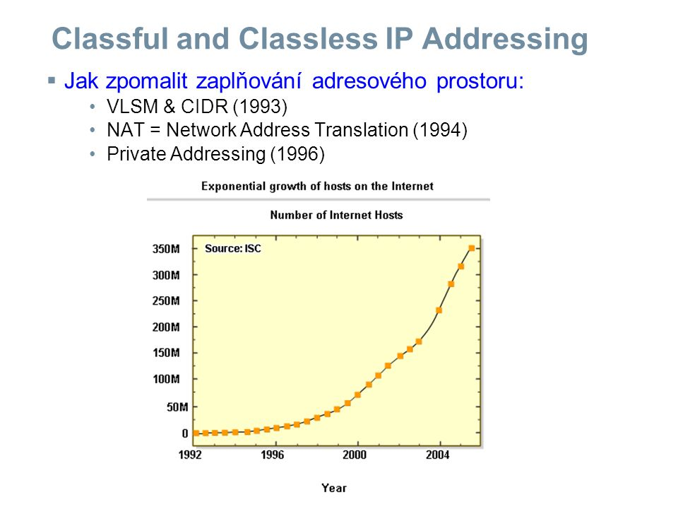 Classful and Classless IP Addressing  Jak zpomalit zaplňování adresového prostoru: VLSM & CIDR (1993) NAT = Network Address Translation (1994) Privat