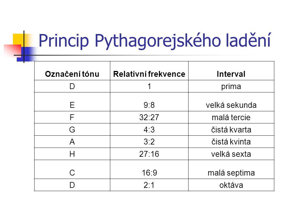 Princip Pythagorejského ladění Označení tónuRelativní frekvenceInterval D1prima E9:8velká sekunda F32:27malá tercie G4:3čistá kvarta A3:2čistá kvinta