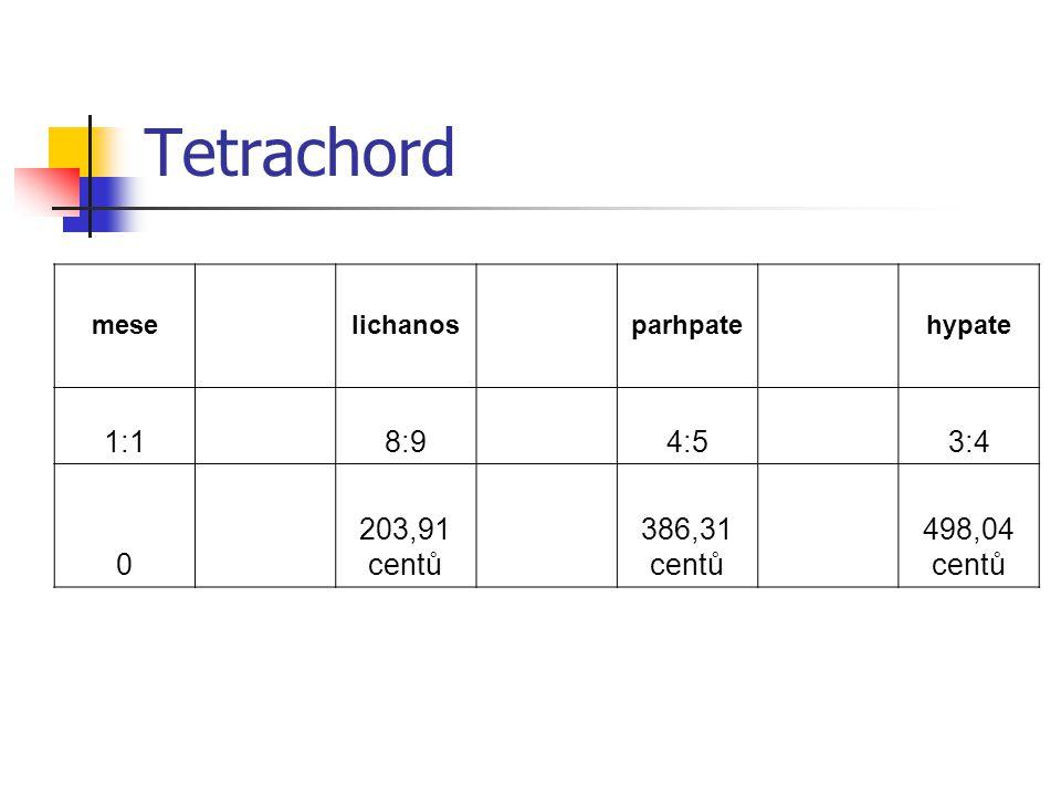 Tetrachord mese lichanos parhpate hypate 1:1 8:9 4:5 3:4 0 203,91 centů 386,31 centů 498,04 centů