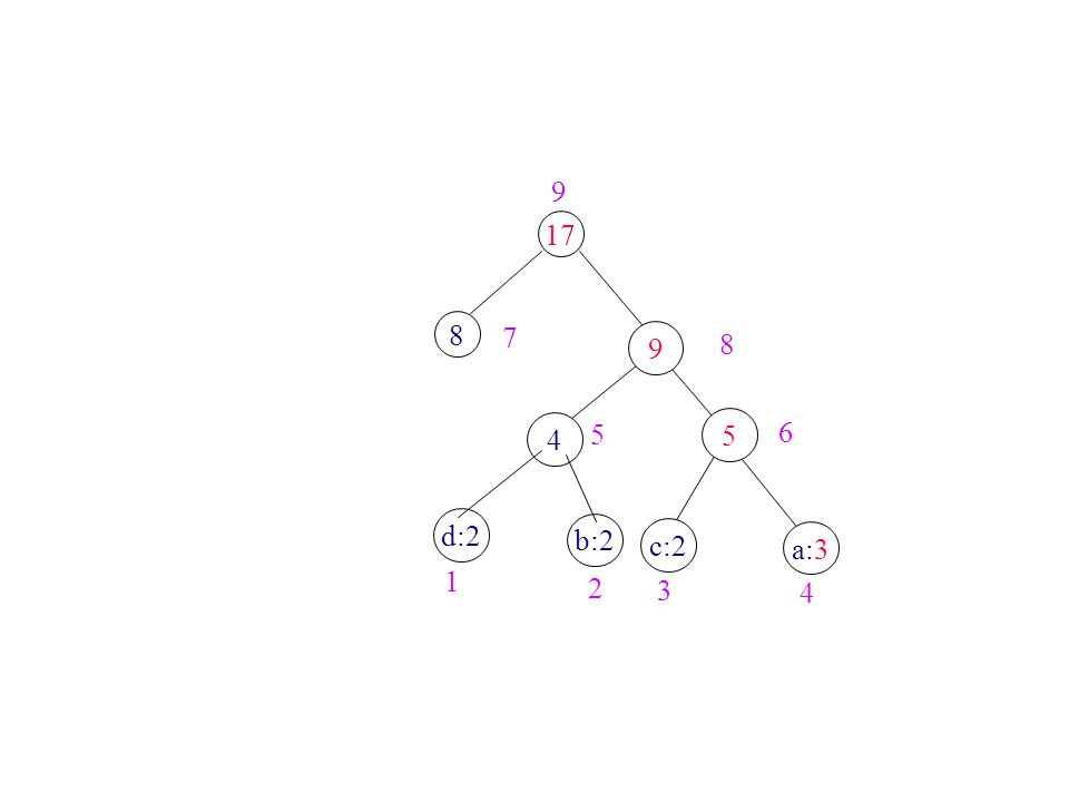 8 17 6 4 c:2 a:3 5 9 d:2 b:2 1 2 3 4 5 7 8 9