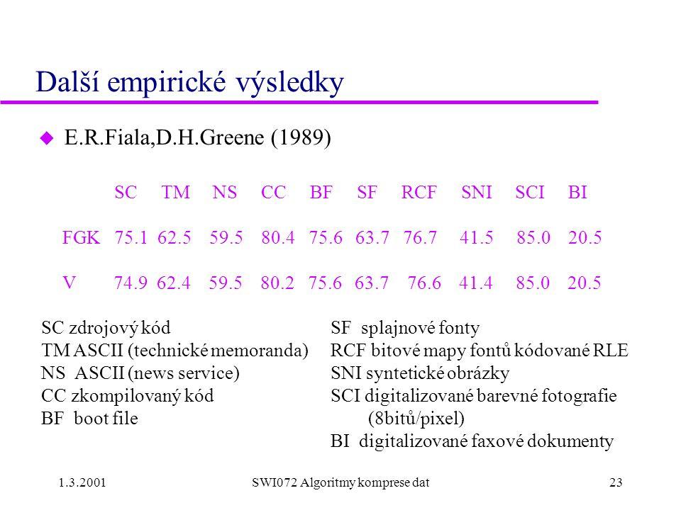 1.3.2001SWI072 Algoritmy komprese dat23 Další empirické výsledky u E.R.Fiala,D.H.Greene (1989) SC TM NS CC BF SF RCF SNI SCI BI FGK 75.1 62.5 59.5 80.4 75.6 63.7 76.7 41.5 85.0 20.5 V 74.9 62.4 59.5 80.2 75.6 63.7 76.6 41.4 85.0 20.5 SC zdrojový kód TM ASCII (technické memoranda) NS ASCII (news service) CC zkompilovaný kód BF boot file SF splajnové fonty RCF bitové mapy fontů kódované RLE SNI syntetické obrázky SCI digitalizované barevné fotografie (8bitů/pixel) BI digitalizované faxové dokumenty