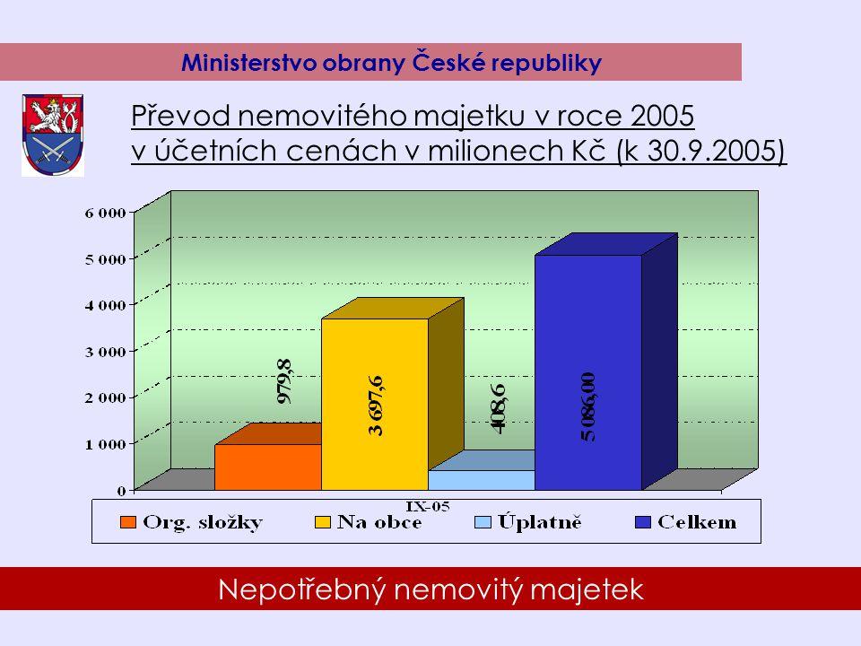 17 Nepotřebný nemovitý majetek Ministerstvo obrany České republiky Převod nemovitého majetku v roce 2005 v účetních cenách v milionech Kč (k 30.9.2005)