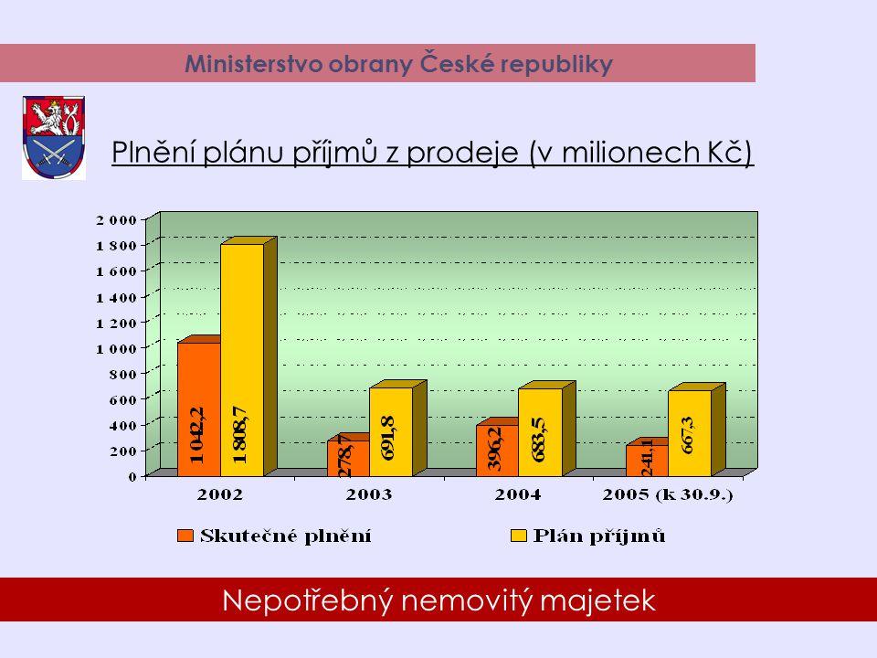 20 Nepotřebný nemovitý majetek Ministerstvo obrany České republiky Plnění plánu příjmů z prodeje (v milionech Kč)