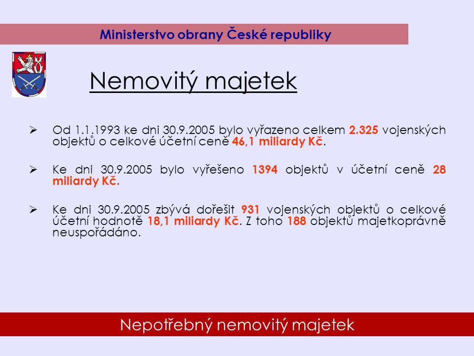 9 Nepotřebný nemovitý majetek Ministerstvo obrany České republiky Nemovitý majetek  Od 1.1.1993 ke dni 30.9.2005 bylo vyřazeno celkem 2.325 vojenských objektů o celkové účetní ceně 46,1 miliardy Kč.