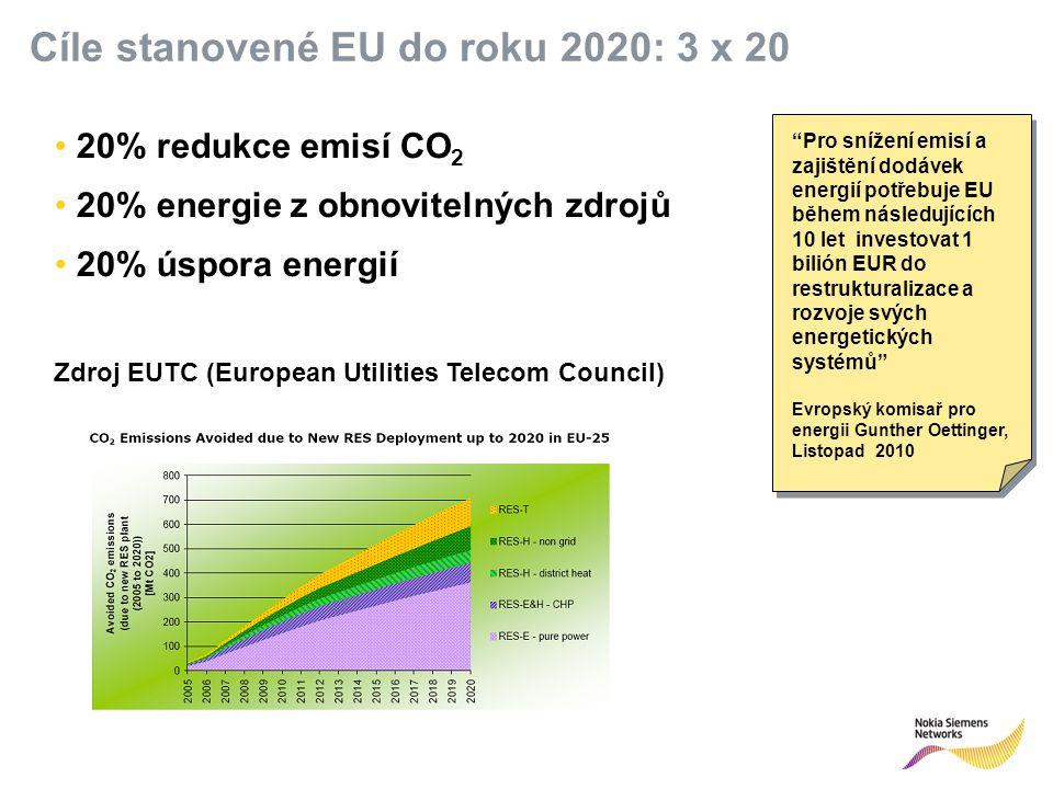 R 255 G 211 B 8 R 255 G 175 B 0 R 127 G 16 B 162 R 163 G 166 B 173 R 137 G 146 B 155 R 175 G 0 B 51 R 52 G 195 B 51 R 0 G 0 B 0 R 255 G 255 B 255 Primary colours:Supporting colours: Pro snížení emisí a zajištění dodávek energií potřebuje EU během následujících 10 let investovat 1 bilión EUR do restrukturalizace a rozvoje svých energetických systémů Evropský komisař pro energii Gunther Oettinger, Listopad 2010 Cíle stanovené EU do roku 2020: 3 x 20 20% redukce emisí CO 2 20% energie z obnovitelných zdrojů 20% úspora energií Zdroj EUTC (European Utilities Telecom Council)
