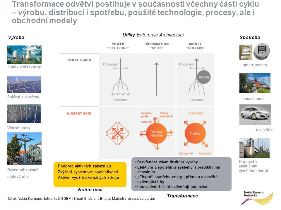 """R 255 G 211 B 8 R 255 G 175 B 0 R 127 G 16 B 162 R 163 G 166 B 173 R 137 G 146 B 155 R 175 G 0 B 51 R 52 G 195 B 51 R 0 G 0 B 0 R 255 G 255 B 255 Primary colours:Supporting colours: Transformace odvětví postihuje v současnosti včechny části cyklu – výrobu, distribuci i spotřebu, použité technologie, procesy, ale i obchodní modely Zdroj: Nokia Siemens Networks & SGEM (Smart Grids and Energy Markets) research program Otevřenost všem druhům výroby Efektivní a spolehlivé systémy s prediktivním chováním """"Chytrá spotřeba energií přímo a okamžitě ovlivňující trhy Innovativní řešení ovlivnňují poptávku Nutno řešit Transformace Podpora aktivních zákazníků Zvýšení systémové spolehlivosti Aktivní využití okamžitých zdrojů Decentralizovaná malovýroba Solární elektrárny Tradiční elektrárny Větrné parky e-vozidla Průmysl s efektivním využitím energií smart meters smart house VýrobaSpotřeba Utility Enterprise Architecture"""