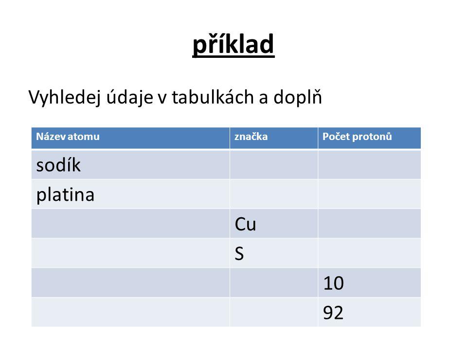 příklad Vyhledej údaje v tabulkách a doplň Název atomuznačkaPočet protonů sodík platina Cu S 10 92