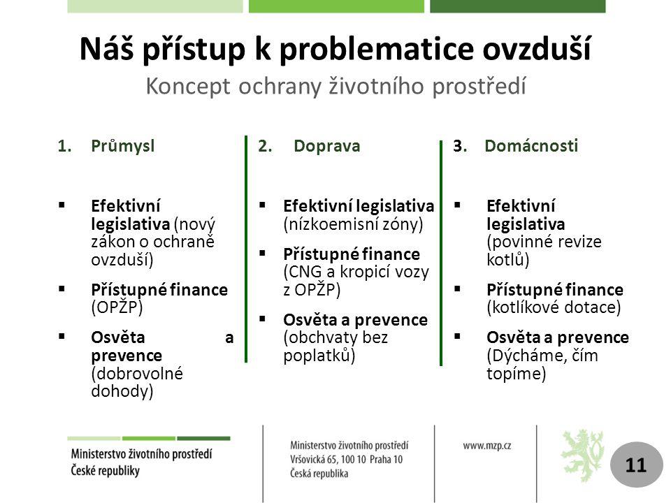 1.Průmysl  Efektivní legislativa (nový zákon o ochraně ovzduší)  Přístupné finance (OPŽP)  Osvěta a prevence (dobrovolné dohody) Náš přístup k problematice ovzduší Koncept ochrany životního prostředí 2.