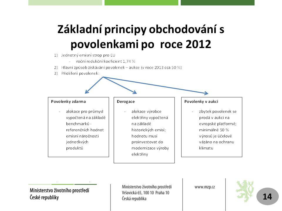 Základní principy obchodování s povolenkami po roce 2012 14