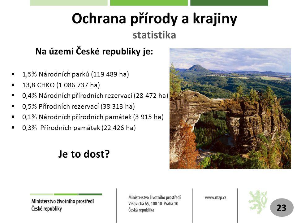 Ochrana přírody a krajiny statistika Na území České republiky je:  1,5% Národních parků (119 489 ha)  13,8 CHKO (1 086 737 ha)  0,4% Národních přírodních rezervací (28 472 ha)  0,5% Přírodních rezervací (38 313 ha)  0,1% Národních přírodních památek (3 915 ha)  0,3% Přírodních památek (22 426 ha) Je to dost.