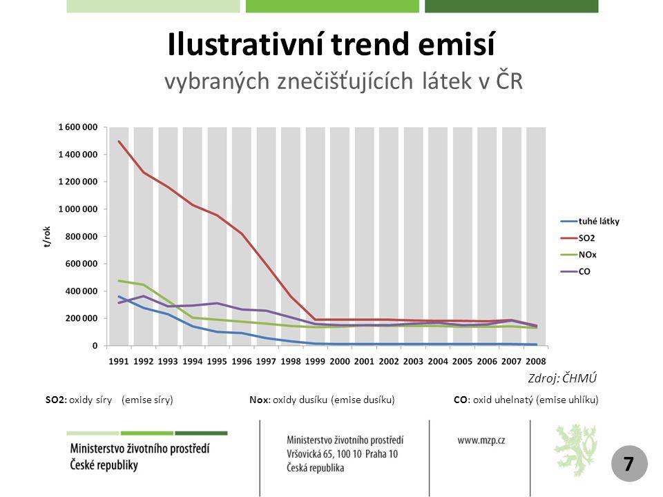 Podíl jednotlivých zdrojů na znečištění ovzduší v ČR z hlediska PM 10  Zdroje primárních emisí PM 10 jsou v jednotlivých regionech odlišné, průměrné hodnoty za celou republiku jsou následující: 8