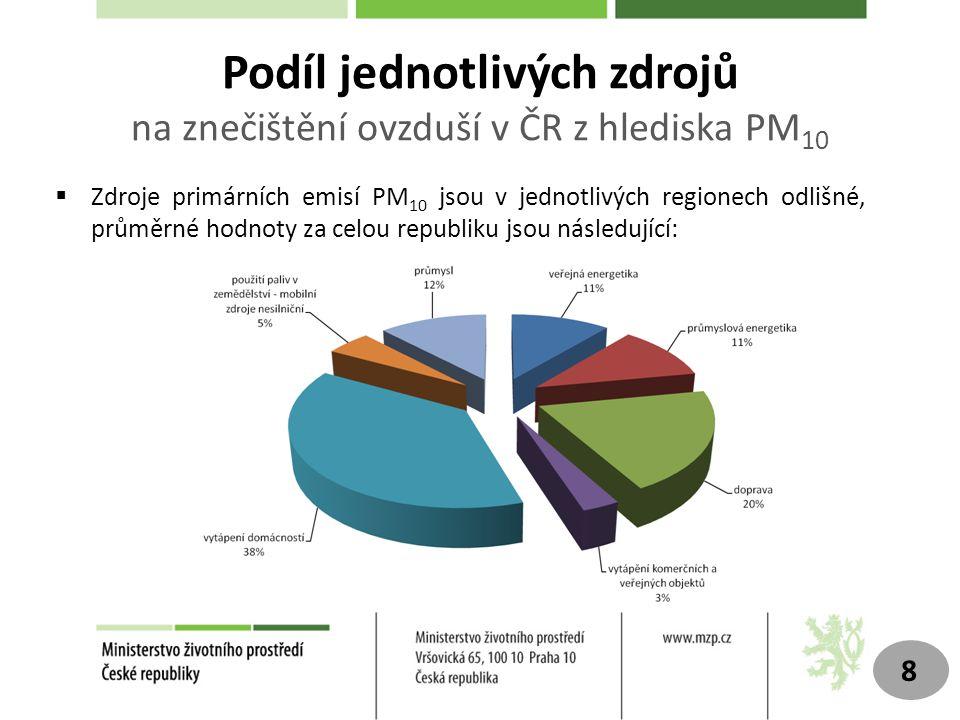 9 Makroekonomické souvislosti- dlouhodobé problémy v ČR Nezaměstnanost (2009) Obecná míra nezaměstnanosti v ČR aktuálně: 1Q 2012= 8,9 % Zdroj: ČSÚ