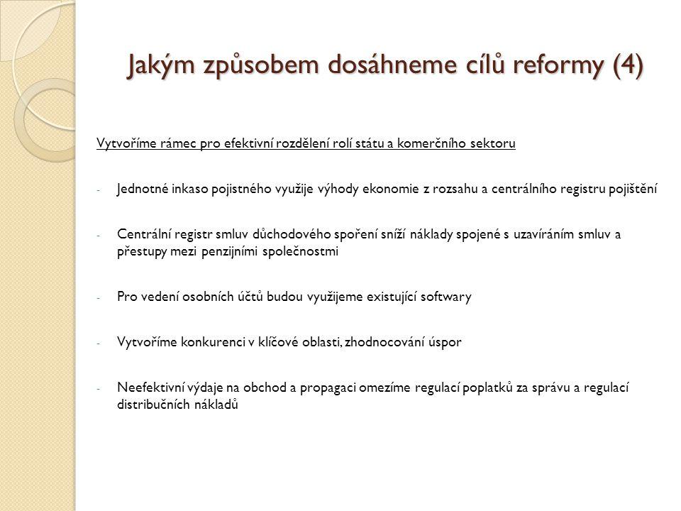 Jakým způsobem dosáhneme cílů reformy (4) Vytvoříme rámec pro efektivní rozdělení rolí státu a komerčního sektoru - Jednotné inkaso pojistného využije výhody ekonomie z rozsahu a centrálního registru pojištění - Centrální registr smluv důchodového spoření sníží náklady spojené s uzavíráním smluv a přestupy mezi penzijními společnostmi - Pro vedení osobních účtů budou využijeme existující softwary - Vytvoříme konkurenci v klíčové oblasti, zhodnocování úspor - Neefektivní výdaje na obchod a propagaci omezíme regulací poplatků za správu a regulací distribučních nákladů
