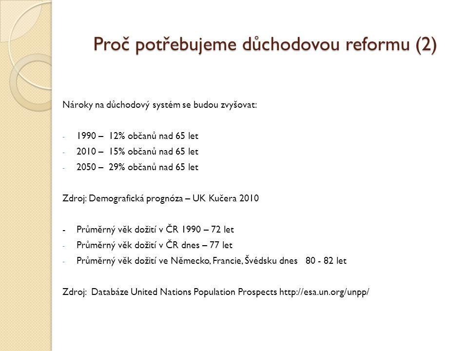 Proč potřebujeme důchodovou reformu (2) Nároky na důchodový systém se budou zvyšovat: - 1990 – 12% občanů nad 65 let - 2010 – 15% občanů nad 65 let - 2050 – 29% občanů nad 65 let Zdroj: Demografická prognóza – UK Kučera 2010 - Průměrný věk dožití v ČR 1990 – 72 let - Průměrný věk dožití v ČR dnes – 77 let - Průměrný věk dožití ve Německo, Francie, Švédsku dnes 80 - 82 let Zdroj: Databáze United Nations Population Prospects http://esa.un.org/unpp/