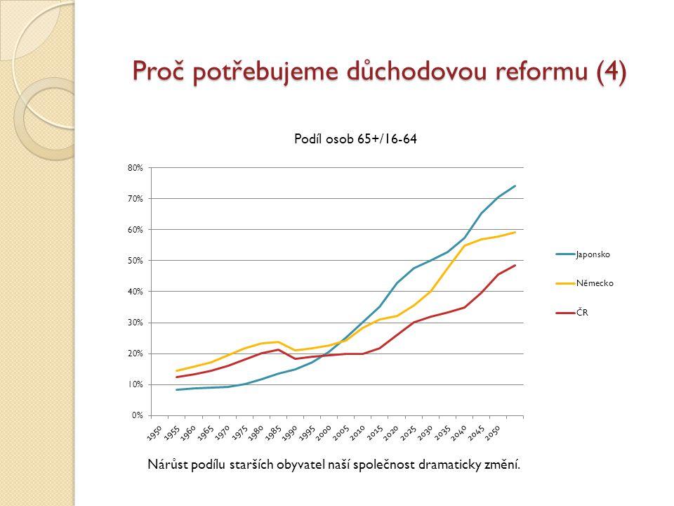 Proč potřebujeme důchodovou reformu (4) Podíl osob 65+/16-64 Nárůst podílu starších obyvatel naší společnost dramaticky změní.