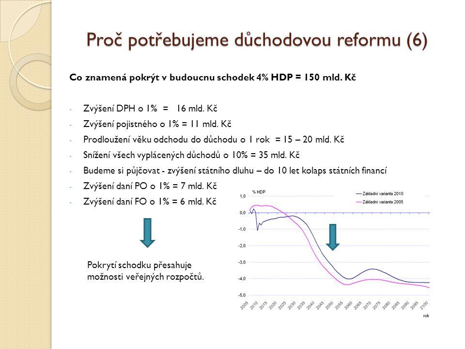 Proč potřebujeme důchodovou reformu (6) Co znamená pokrýt v budoucnu schodek 4% HDP = 150 mld.