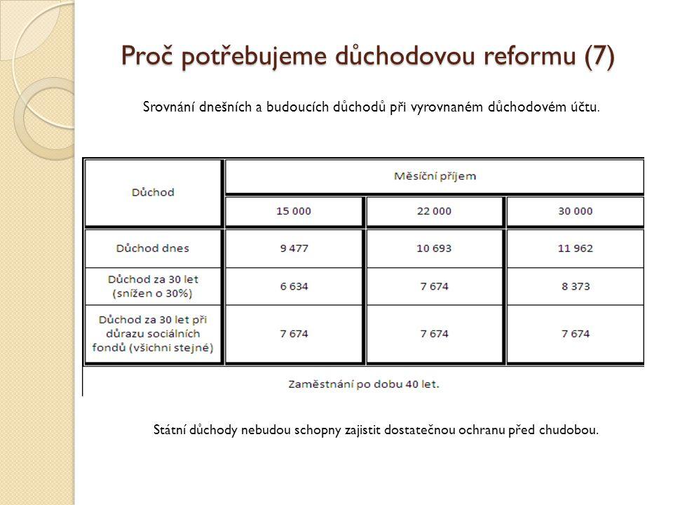 Proč potřebujeme důchodovou reformu (7) Státní důchody nebudou schopny zajistit dostatečnou ochranu před chudobou.