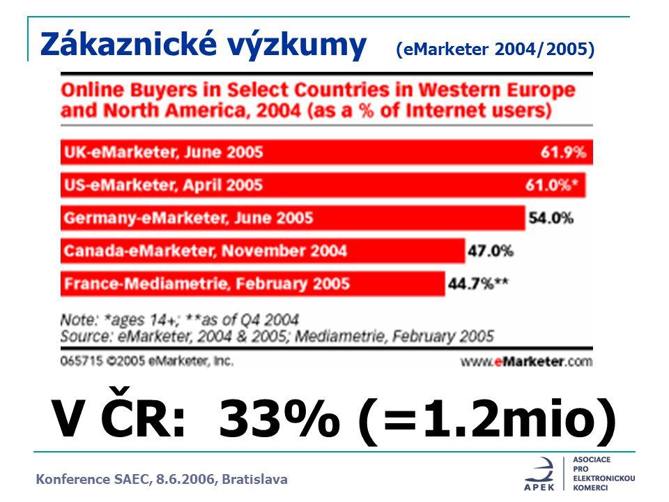 Zákaznické výzkumy (eMarketer 2004/2005) V ČR: 33% (=1.2mio) Konference SAEC, 8.6.2006, Bratislava