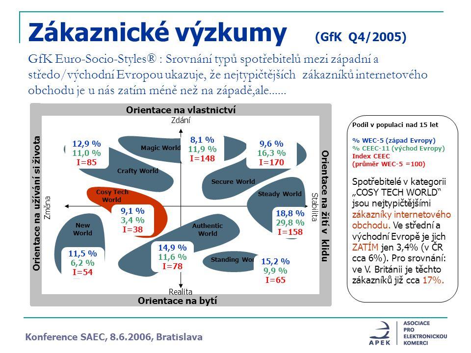 GfK Euro-Socio-Styles® : Srovnání typů spotřebitelů mezi západní a středo/východní Evropou ukazuje, že nejtypičtějších zákazníků internetového obchodu je u nás zatím méně než na západě,ale......