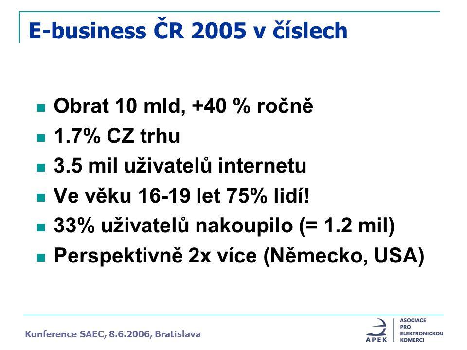 E-business ČR 2005 v číslech Obrat 10 mld, +40 % ročně 1.7% CZ trhu 3.5 mil uživatelů internetu Ve věku 16-19 let 75% lidí.