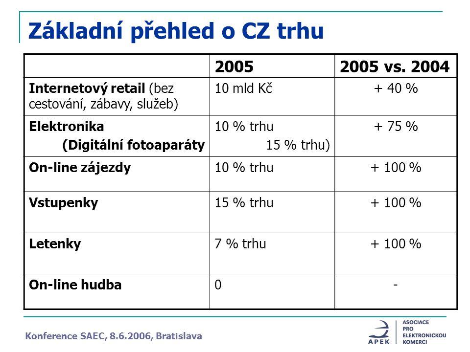 Základní přehled o CZ trhu 20052005 vs.