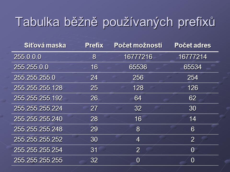 Tabulka běžně používaných prefixů Síťová maska Prefix Počet možností Počet adres 255.0.0.081677721616777214 255.255.0.0166553665534 255.255.255.024256