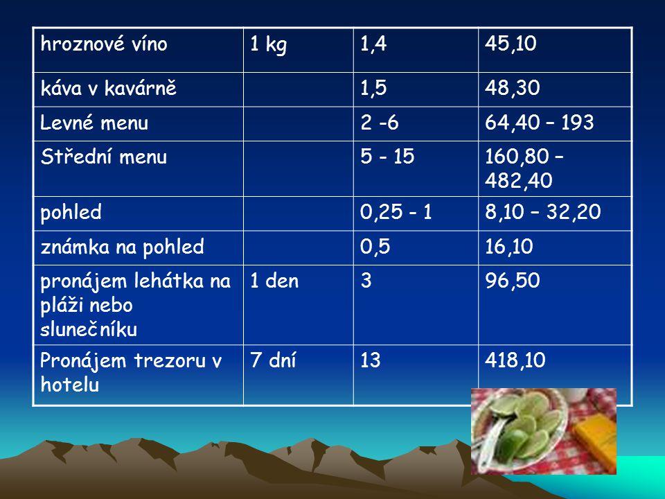 hroznové víno1 kg1,445,10 káva v kavárně1,548,30 Levné menu2 -664,40 – 193 Střední menu5 - 15160,80 – 482,40 pohled0,25 - 18,10 – 32,20 známka na pohl