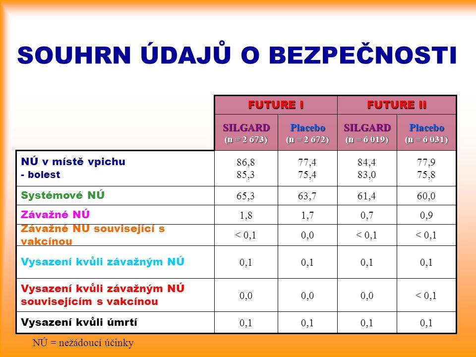 0,1 Vysazení kvůli úmrtí < 0,10,0 Vysazení kvůli závažným NÚ souvisejícím s vakcínou 0,1 Vysazení kvůli závažným NÚ < 0,1 0,0< 0,1 Závažné NÚ souvisej