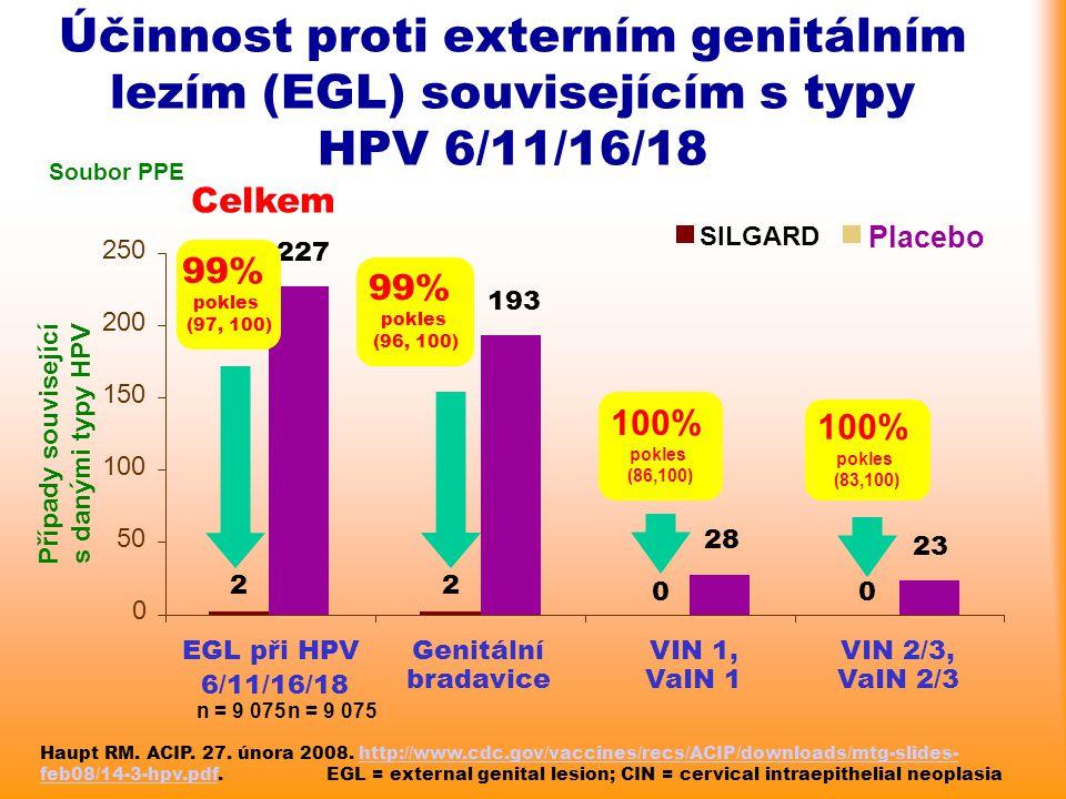 Účinnost proti externím genitálním lezím (EGL) souvisejícím s typy HPV 6/11/16/18 Soubor PPE 22 00 227 193 28 23 0 50 100 150 200 250 EGL při HPV 6/11
