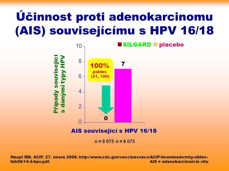 Účinnost proti adenokarcinomu (AIS) souvisejícímu s HPV 16/18 Haupt RM. ACIP. 27. února 2008. http://www.cdc.gov/vaccines/recs/ACIP/downloads/mtg-slid