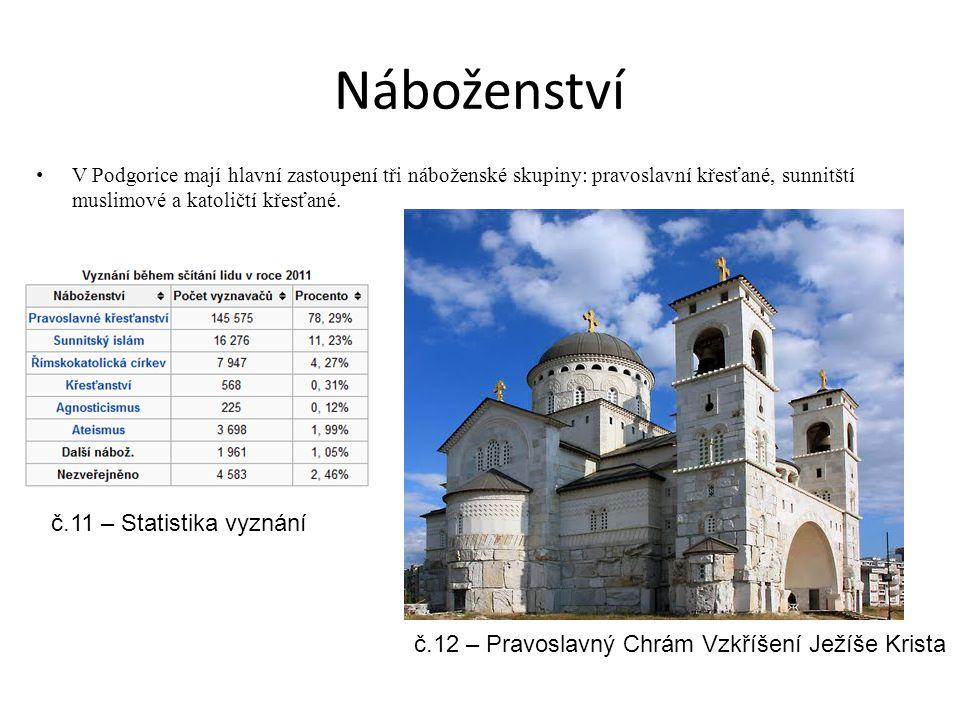 Náboženství V Podgorice mají hlavní zastoupení tři náboženské skupiny: pravoslavní křesťané, sunnitští muslimové a katoličtí křesťané.