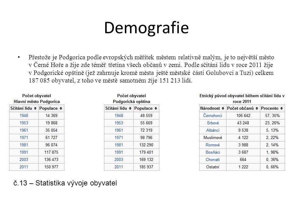 Demografie Přestože je Podgorica podle evropských měřítek městem relativně malým, je to největší město v Černé Hoře a žije zde téměř třetina všech obč