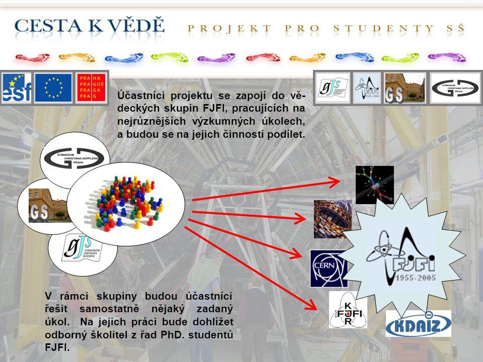 Účastníci projektu se zapojí do vě- deckých skupin FJFI, pracujících na nejrůznějších výzkumných úkolech, a budou se na jejich činnosti podílet.