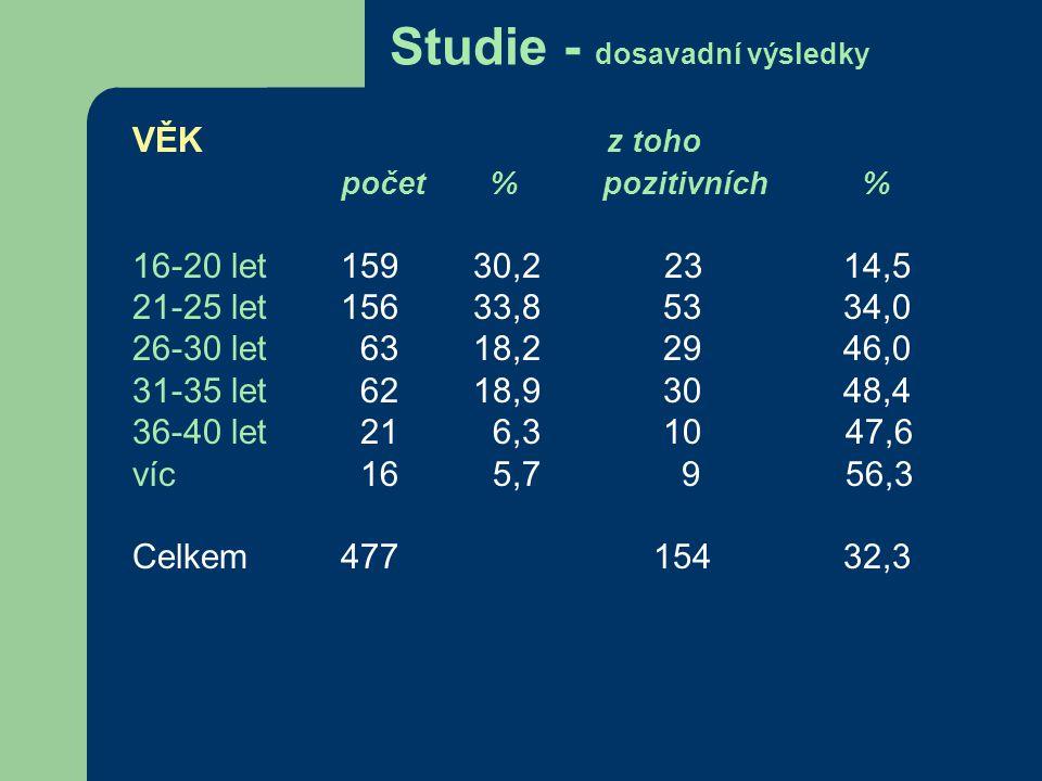 Studie - dosavadní výsledky POHLAVÍ z toho počet % pozitivních % ženy 160 33,3 42 26,3 muži 320 66,7 113 35,3 celkem 480 100 155 32,3 ETNIKUM z toho počet % pozitivních % české 407 84,8 135 33,2 rómské 64 13,3 17 26,6 jiné 7 1,53 42,9 neuvedeno 2 0,4 0 0