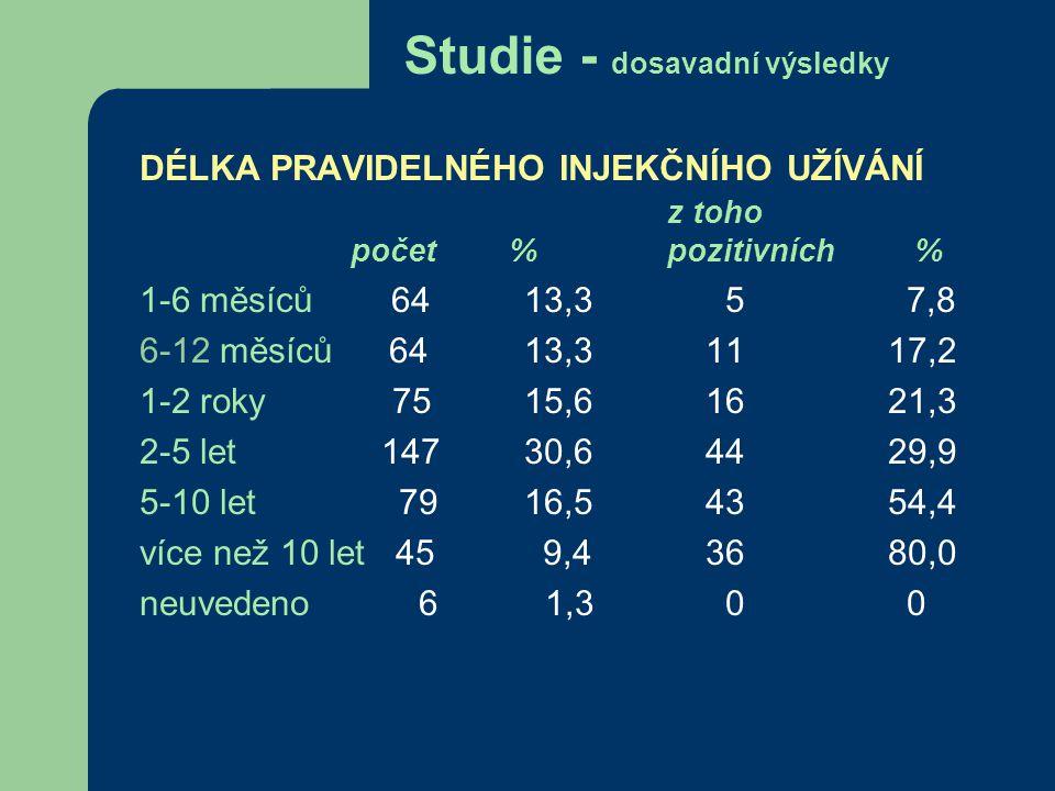 Studie - dosavadní výsledky VĚK z toho počet % pozitivních % 16-20 let159 30,2 23 14,5 21-25 let156 33,8 53 34,0 26-30 let 63 18,2 29 46,0 31-35 let 62 18,9 30 48,4 36-40 let 21 6,3 10 47,6 víc 16 5,7 9 56,3 Celkem477154 32,3