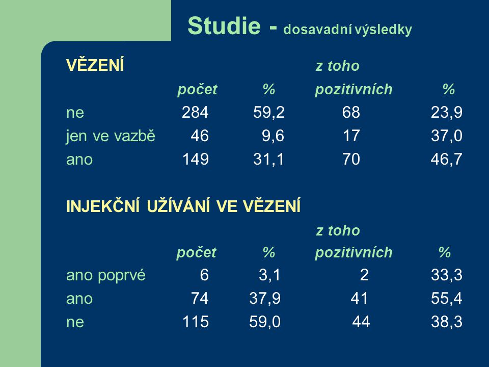 Studie - dosavadní výsledky PRIMÁRNÍ z toho DROGA počet % pozitivních % heroin 95 19,8 3233,7 pervitin 289 60,2 8619,8 míchám to 36 7,5 1952,8 jiné 56 11,7 1730,4 neuvedeno 4 0,8 125 jiné: THC, braun, subutex, rohypnol, kodein SDÍLENÍ z toho JEHEL počet % pozitivních % ano 304 63,3 11437,5 jen po partner.