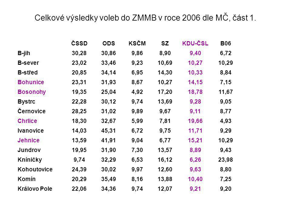 Celkové výsledky voleb do ZMMB v roce 2006 dle MČ, část 1.